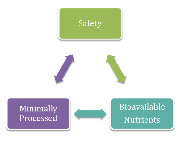 Safety Minimum Processed Bio Triangle